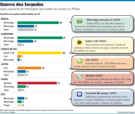 Os concorrentes directos do Whatsapp