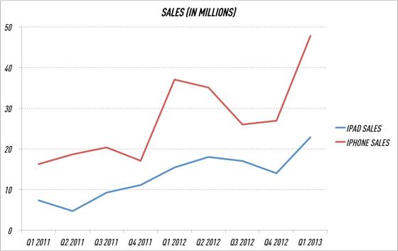 iPhone_and_iPad_sales