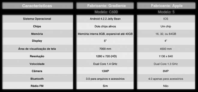 Gradiente iphone Vs Apple iPhone