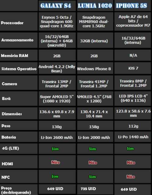 Comparação: iPhone 5S Vs Galaxy S4 Vs Lumia 1020