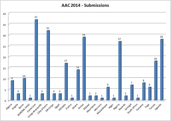 Estatísticas do AAC 2014