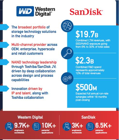 sandisk-westdigital1