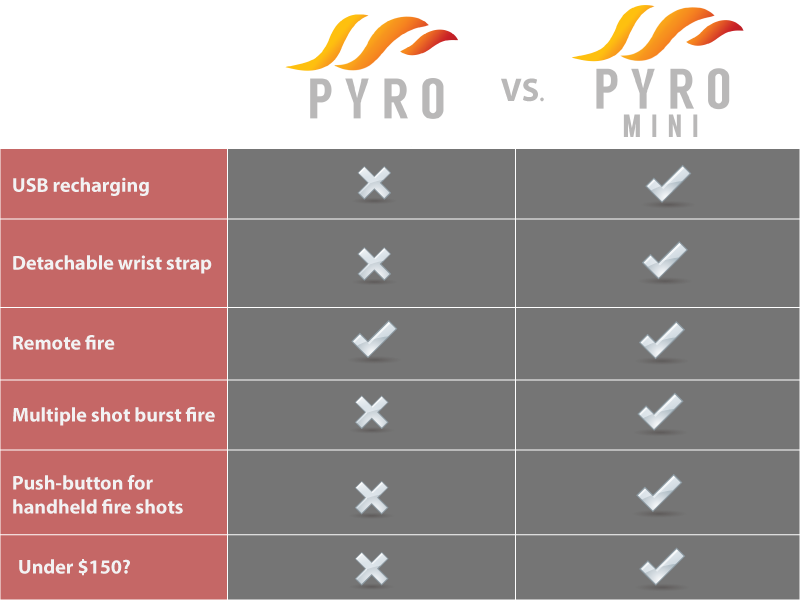 pyrotable1