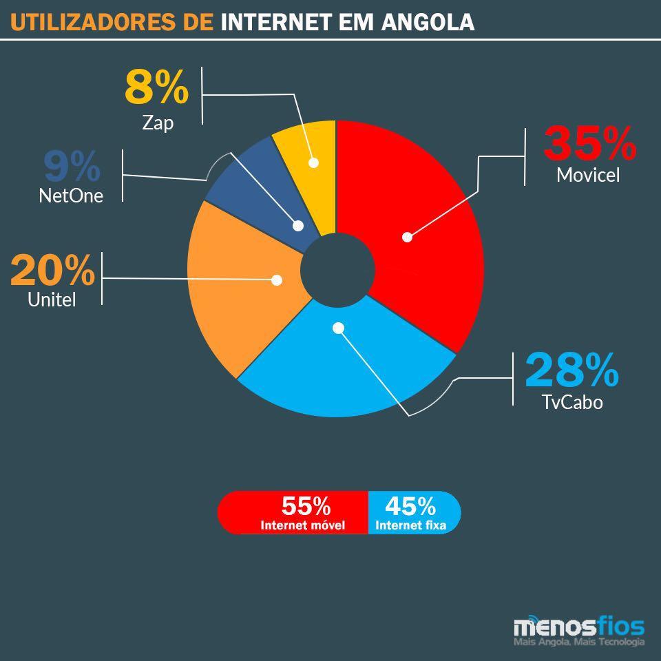 Internet-Angola-MenosFios