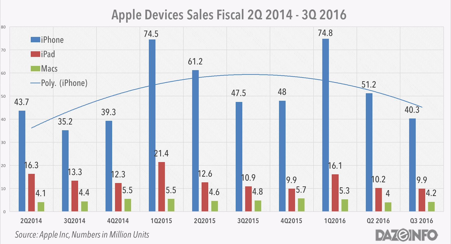 Imagem ilustrativa do declínio de vendas dos iPhones